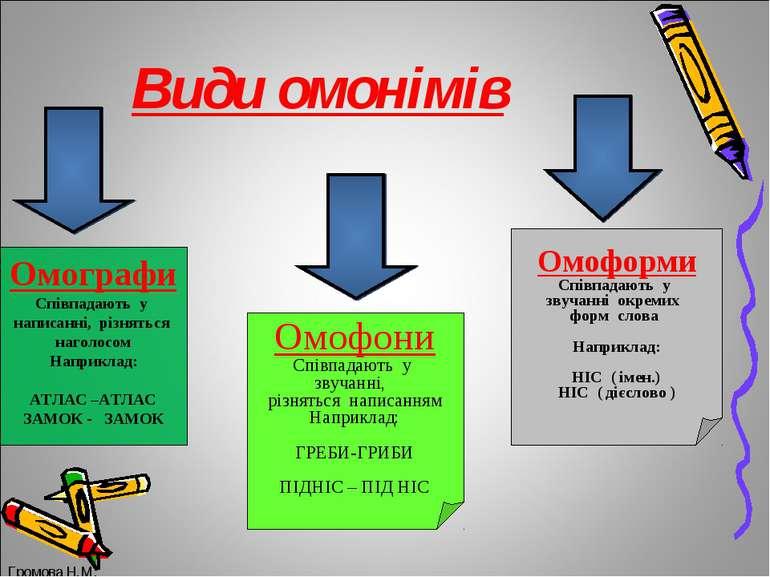Види омонімів Омографи Співпадають у написанні, різняться наголосом Наприклад...