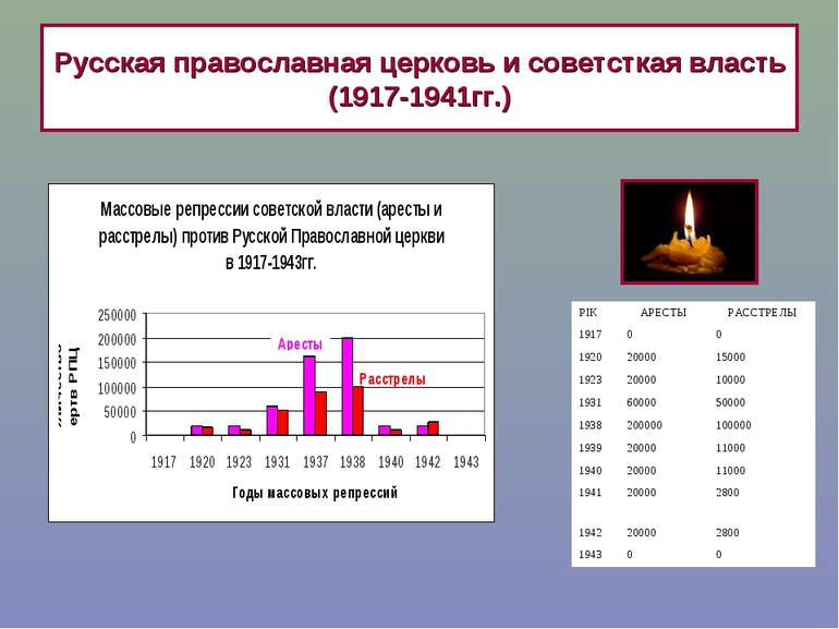 Русская православная церковь и советсткая власть (1917-1941гг.)