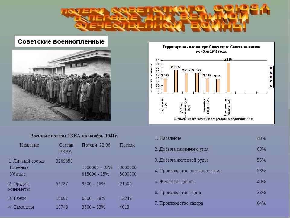 Советские военнопленные Военные потери РККА на ноябрь 1941г. Название Состав ...