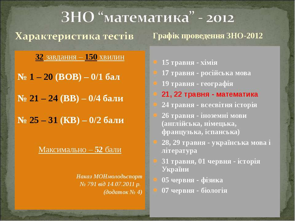 32 завдання – 150 хвилин № 1 – 20 (ВОВ) – 0/1 бал № 21 – 24 (ВВ) – 0/4 бали №...