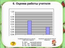 6. Оценка работы учителя Оценивание деятельности учителя родителями учащихся ...