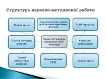 Творча група Школа молодого вчителя Творча лабораторія вчителів Впровадження ...