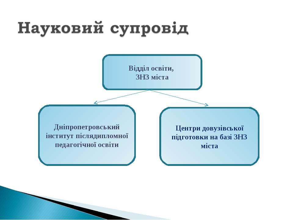 Відділ освіти, ЗНЗ міста Дніпропетровський інститут післядипломної педагогічн...