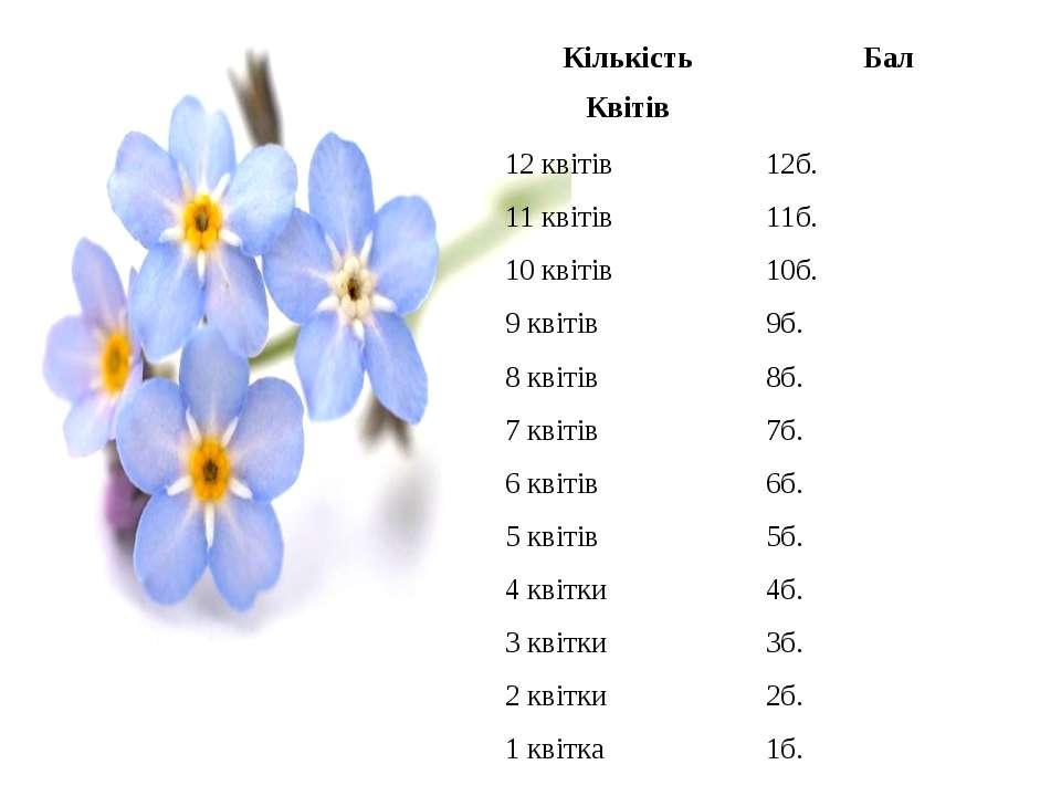 Кількість Квітів Бал 12 квітів 12б. 11 квітів 11б. 10 квітів 10б. 9 квітів 9б...