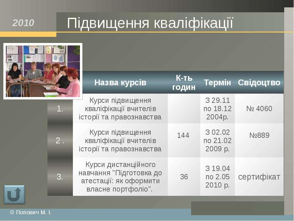 Підвищення кваліфікації © Попович М. І. Назва курсів К-ть годин Термін Свідоц...