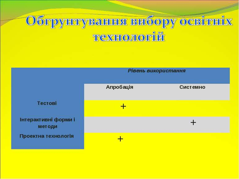 Рівень використання Апробація Системно Тестові + Інтерактивні форми і методи ...