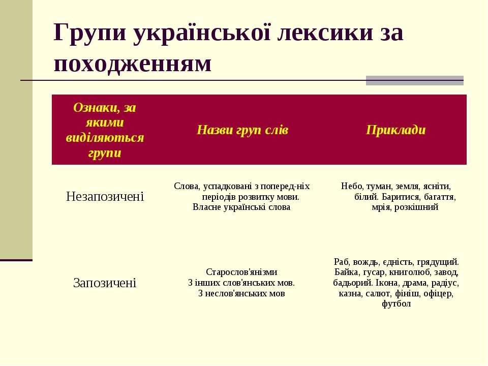 Групи української лексики за походженням