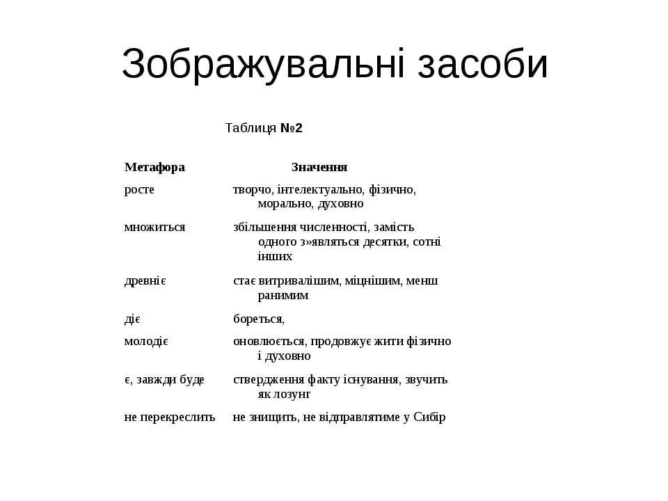Зображувальні засоби Таблиця №2 Метафора Значення росте творчо, інтелектуальн...