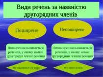 Види речень за наявністю другорядних членів Поширене Непоширене Поширеним наз...