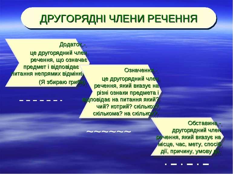 Обставина - другорядний член речення, який вказує на місце, час, мету, спосіб...
