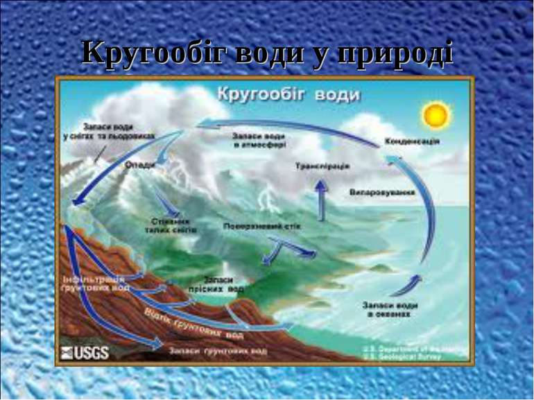 Кругообіг води у природі