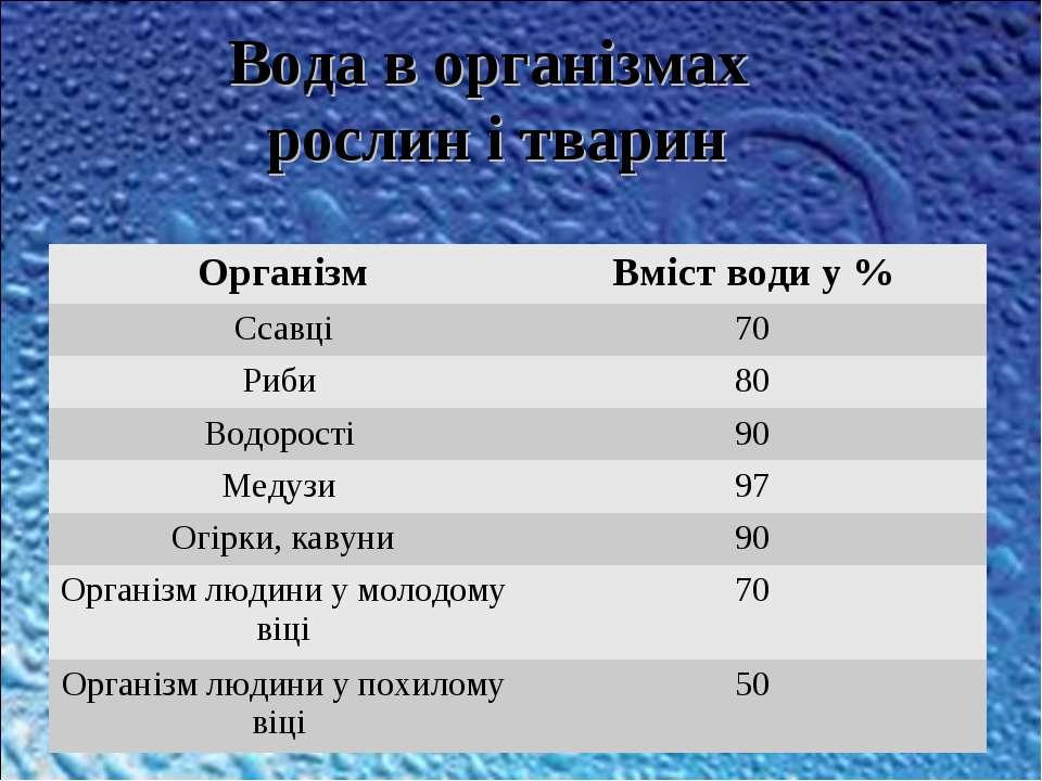 Вода в організмах рослин і тварин Організм Вміст води у % Ссавці 70 Риби 80 В...