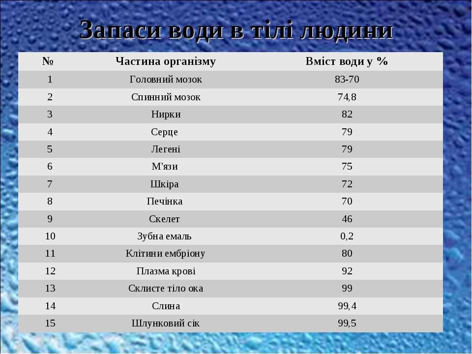 Запаси води в тілі людини № Частина організму Вміст води у % 1 Головний мозок...