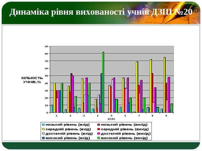Динаміка рівня вихованості учнів ДЗШ №20 LOGO