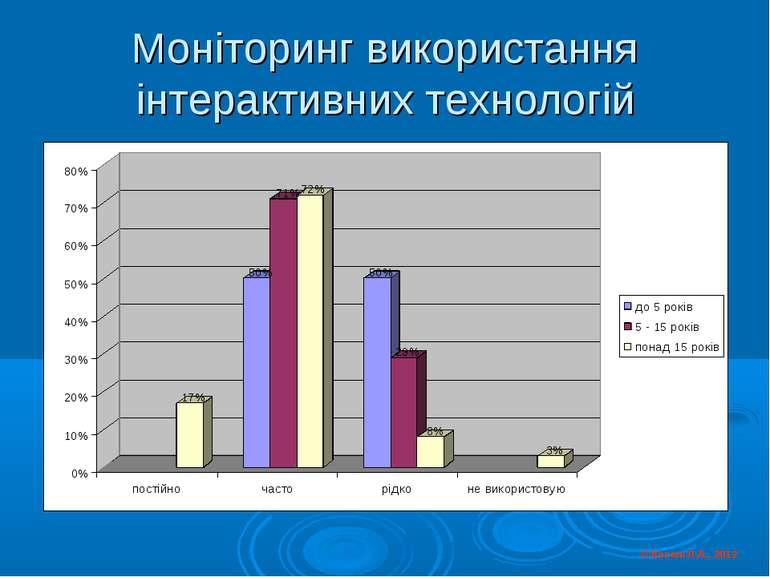 Моніторинг використання інтерактивних технологій © Косюк Л.А., 2012