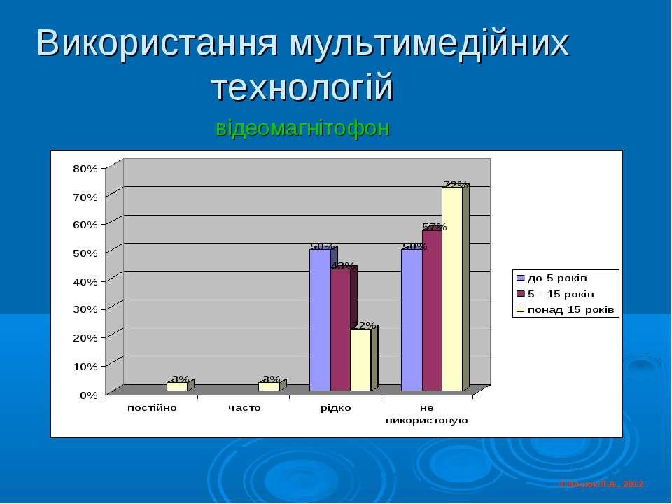 Використання мультимедійних технологій відеомагнітофон © Косюк Л.А., 2012
