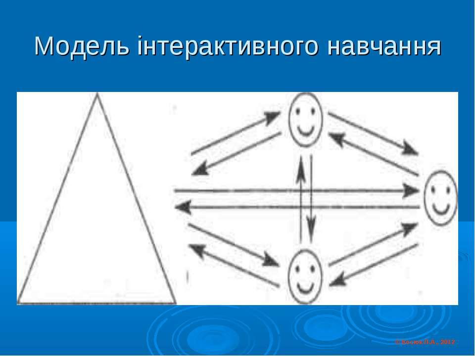 Модель інтерактивного навчання © Косюк Л.А., 2012