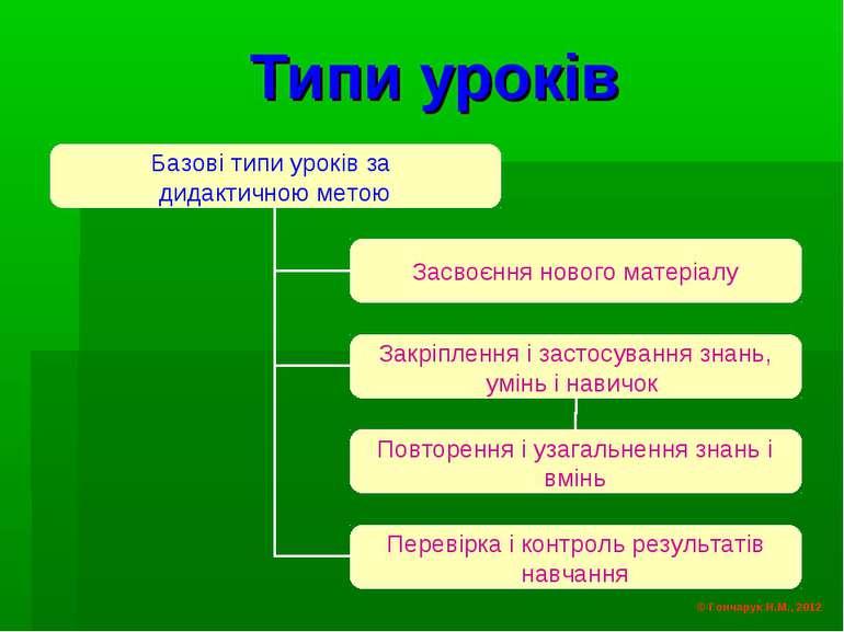 Типи уроків © Гончарук Н.М., 2012
