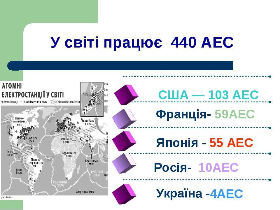 У світі працює 440 АЕС Україна -4АЕС