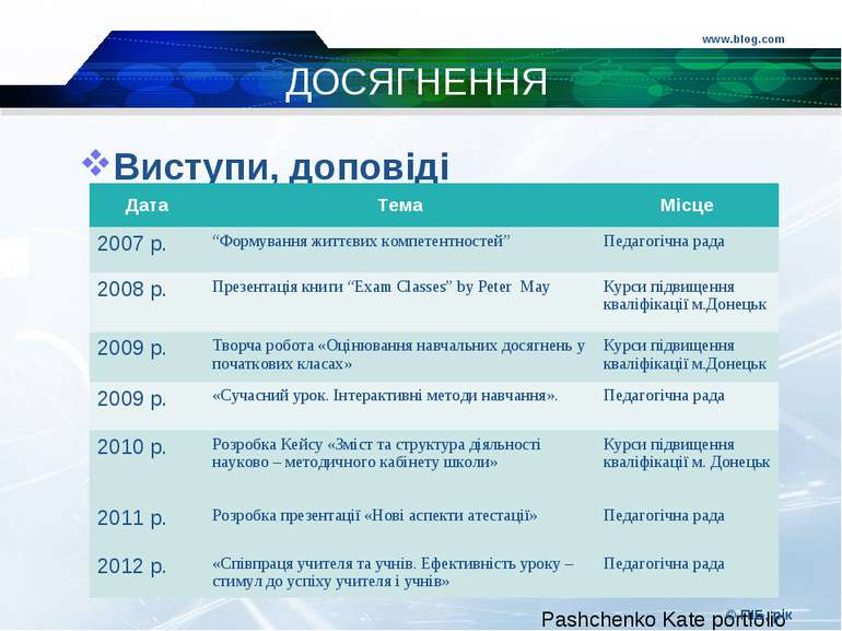 www.blog.com © ПІБ, рік ДОСЯГНЕННЯ Виступи, доповіді Дата Тема Місце 2007 р. ...