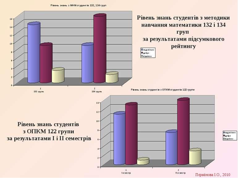 Рівень знань студентів з ОПКМ 122 групи за результатами І і ІІ семестрів Ріве...
