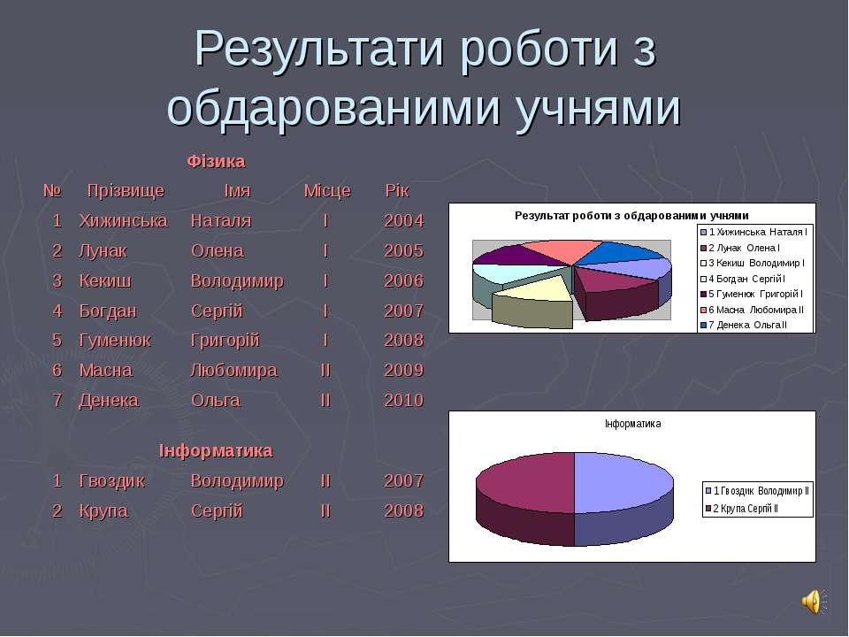 Результати роботи з обдарованими учнями