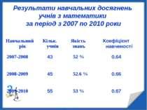 Результати навчальних досягнень учнів з математики за період з 2007 по 2010 р...