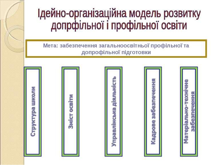 Мета: забезпечення загальноосвітньої профільної та допрофільної підготовки