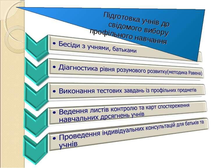 Підготовка учнів до свідомого вибору профільного навчання