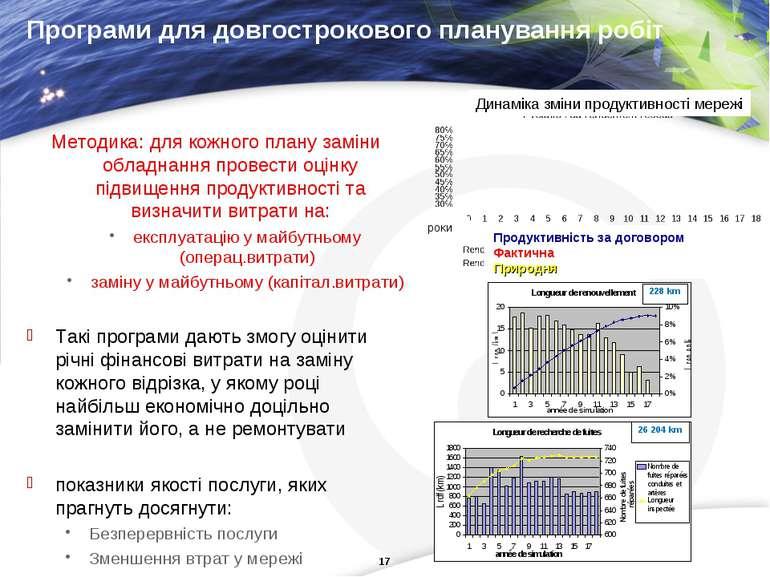 Програми для довгострокового планування робіт Методика: для кожного плану зам...