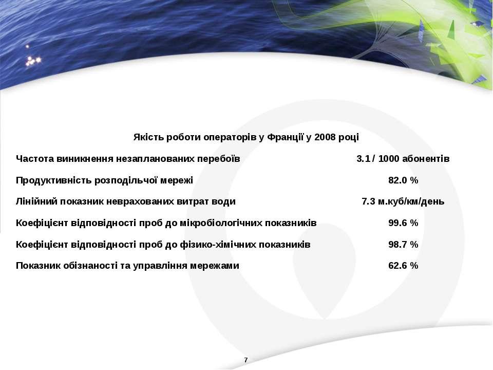Якість роботи операторів у Франції у 2008 році Частота виникнення незапланова...