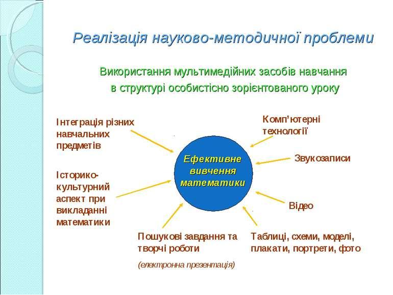 Реалізація науково-методичної проблеми Використання мультимедійних засобів на...