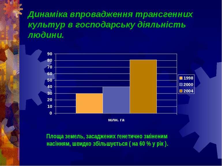 Динаміка впровадження трансгенних культур в господарську діяльність людини. П...
