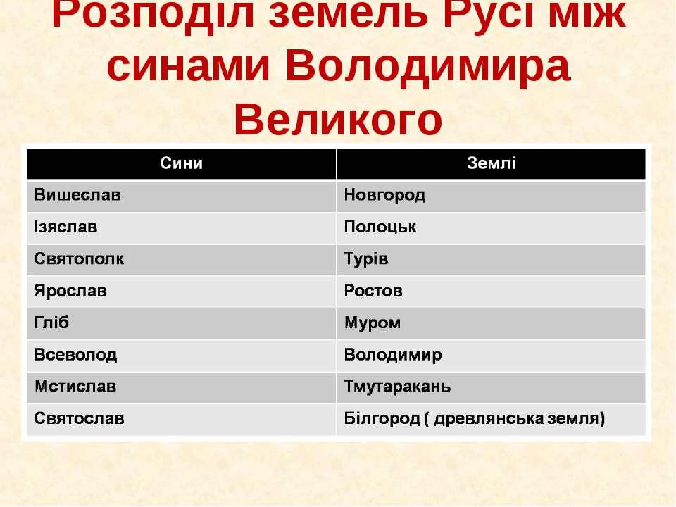 Розподіл земель Русі між синами Володимира Великого