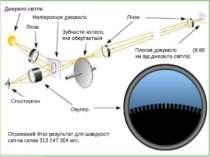 Джерело світла Напіврозоре дзеркало Лінза Зубчасте колесо, яке обертається Лі...