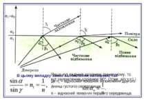 Знайдемо зв'язок граничного кута повного відбивання з відносним показником за...