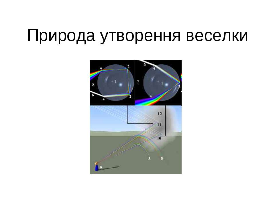 Природа утворення веселки Схема образования радуги 1) сферическая капля 2) вн...