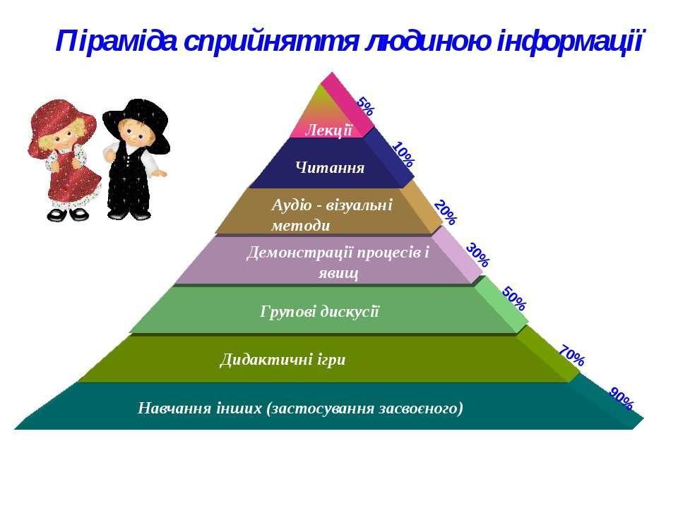 Піраміда сприйняття людиною інформації Навчання інших (застосування засвоєног...