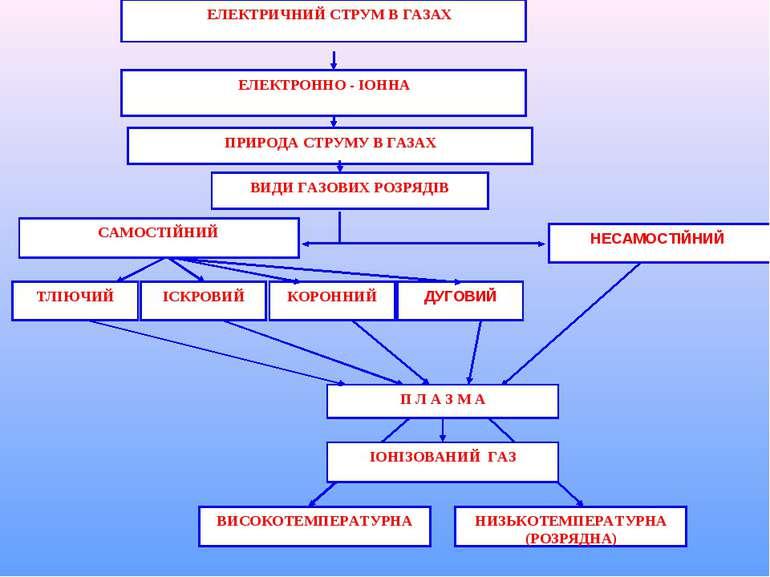 ДУГОВИЙ ЕЛЕКТРИЧНИЙ СТРУМ В ГАЗАХ ПРИРОДА СТРУМУ В ГАЗАХ ЕЛЕКТРОННО - ІОННА В...