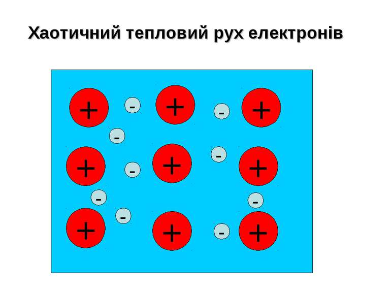 Хаотичний тепловий рух електронів + + + + + + + + + - - - - - - - - -
