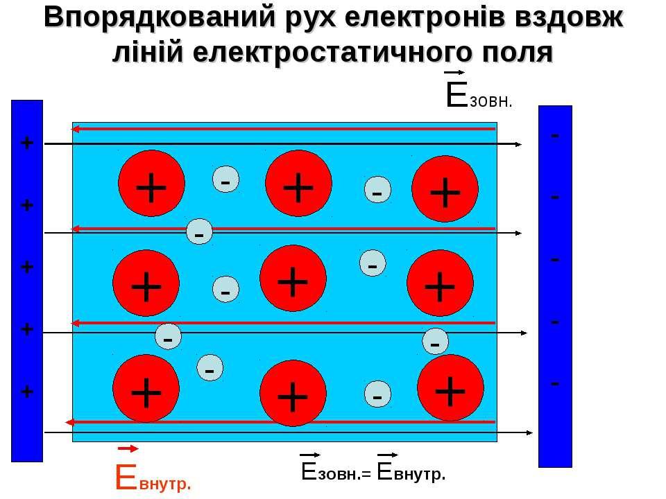 Впорядкований рух електронів вздовж ліній електростатичного поля + + + + + + ...