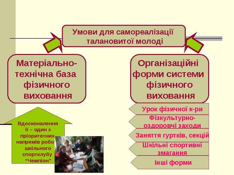 Умови для самореалізації талановитої молоді Матеріально- технічна база фізичн...