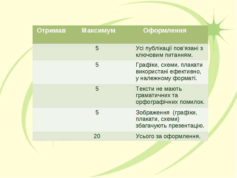 Отримав Максимум Оформлення 5 Усі публікації пов'язані з ключовим питанням. 5...
