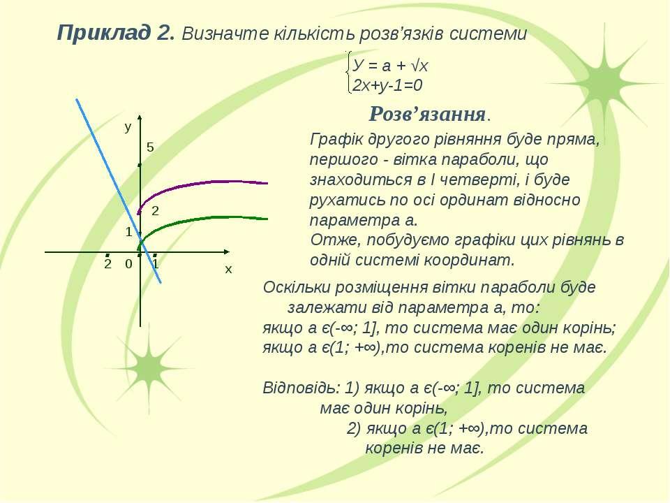 У = а + √х 2х+у-1=0 Розв'язання. Графік другого рівняння буде пряма, першого ...