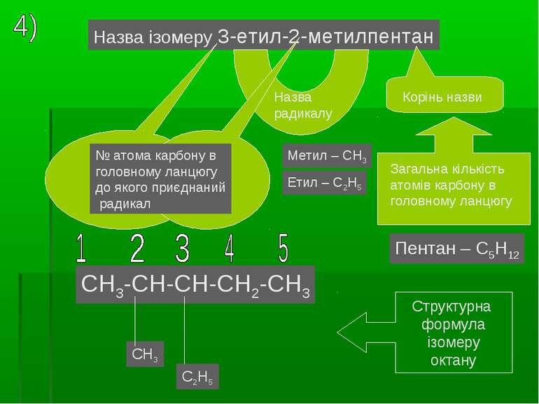 Назва ізомеру 3-етил-2-метилпентан Назва радикалу Корінь назви № атома карбон...