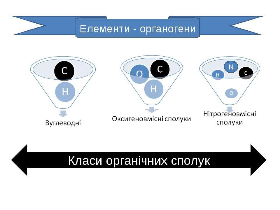 N Елементи - органогени Класи органічних сполук