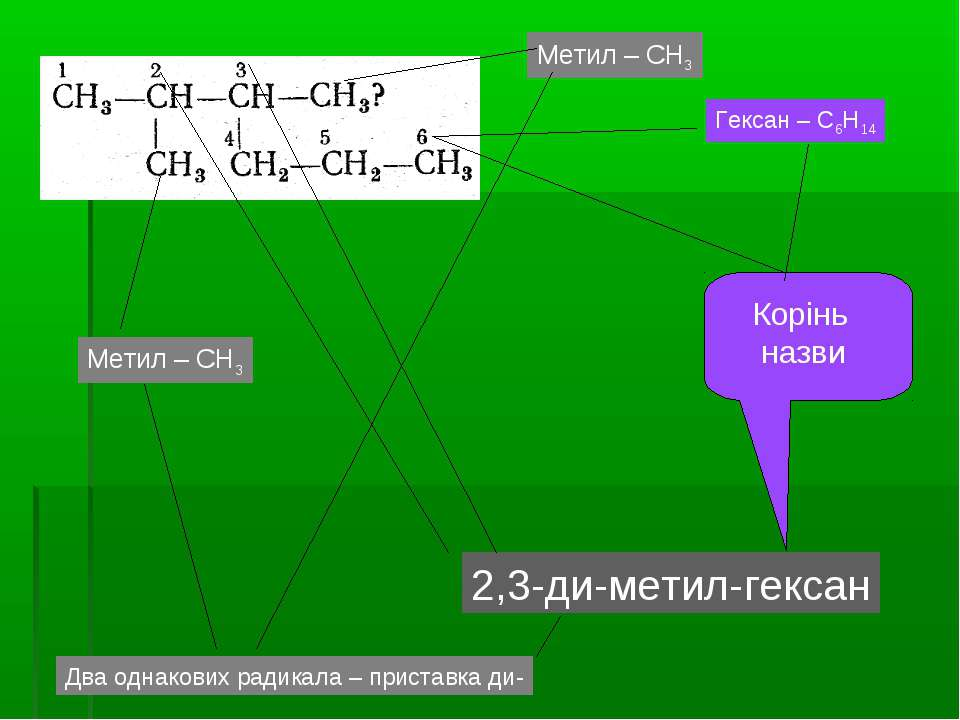 2,3-ди-метил-гексан Корінь назви Гексан – С6Н14 Метил – СН3 Метил – СН3 Два о...