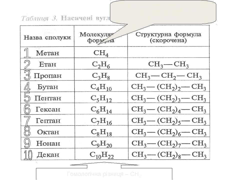Гомологічний ряд метану Гомологічна різниця – СН2