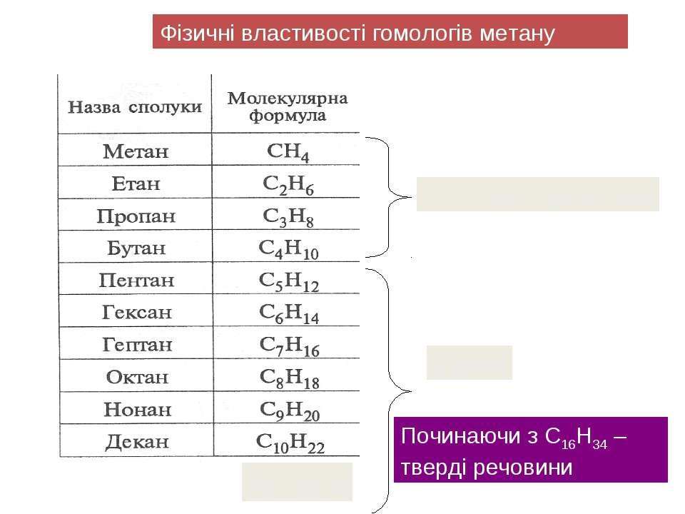 Фізичні властивості гомологів метану Газоподібні речовини До С15Н32 Рідини По...