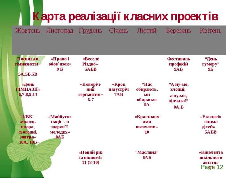 Карта реалізації класних проектів Free Powerpoint Templates Page *